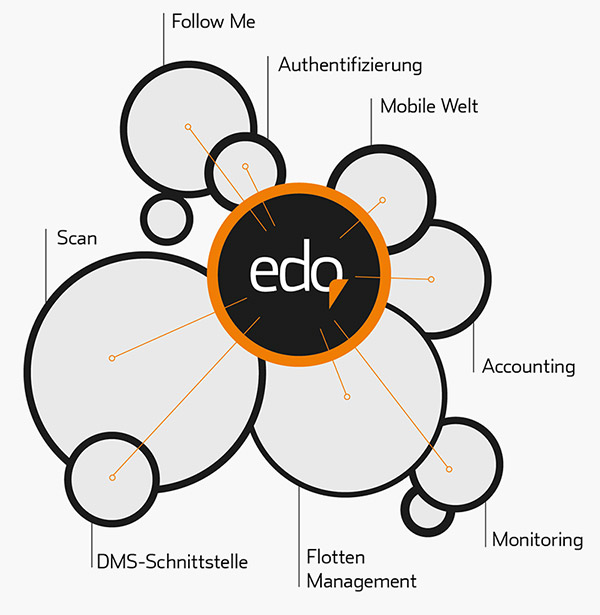 Zoellner edo_managed-print-service