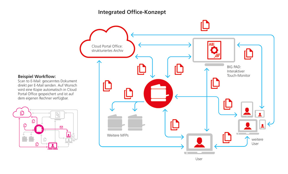 Integrated-Office-Konzept