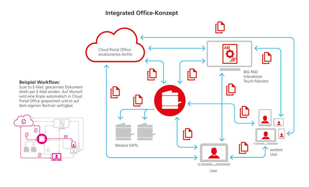 Integrated-Office-Konzept