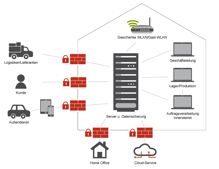 Netzwerkanalyse von Zoellner